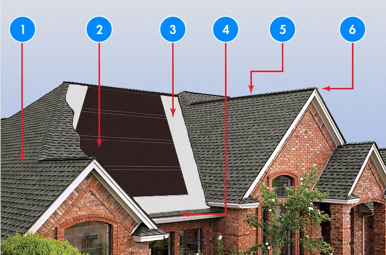 Anatomy of a Superior Roof